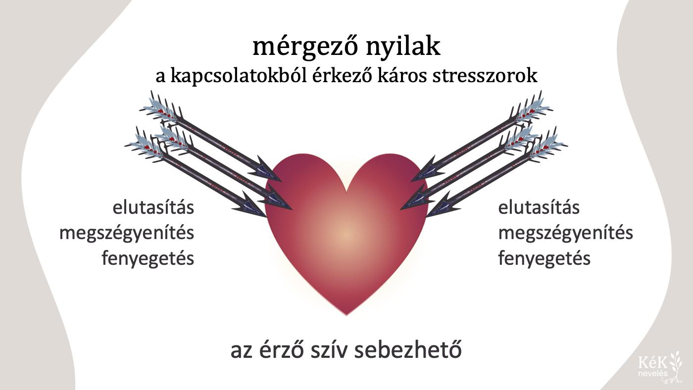 mérgező nyilak: a kapcsolatokból érkező káros stresszorok