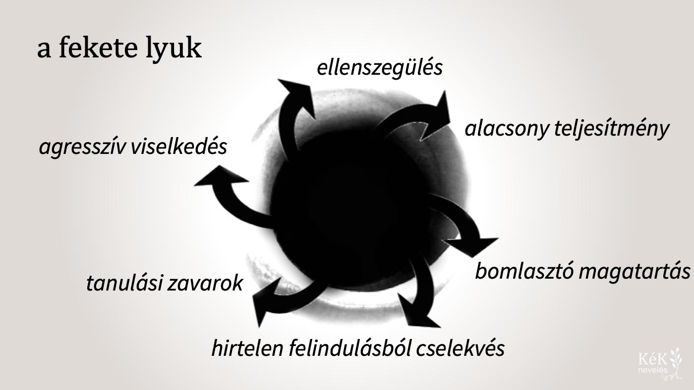 a fekete lyuk: a sebezhetőség elleni védekezés következménye a megrekedés az éretlenségben; tünete számtalan magatartási zavar és nevelési probléma